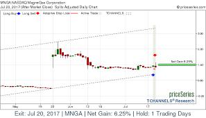 Nasdaq Mnga Magnegas Corporation Stock Gains 6 25 On Jul 20