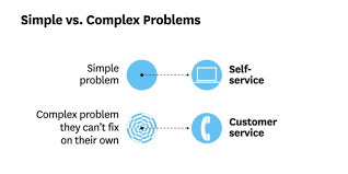 At T Customer Service How To Navigate The Chaos Of Ecommerce Customer Service Examples