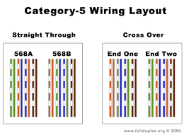 how to crimp your own ethernet cables for cat 5 wiring diagram cat 5 wiring diagram wall jack at Cat 4 Wiring Diagram