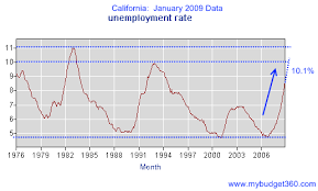 Unemployment Pay In California Chart Is The California True Unemployment Rate At 18 47 Percent