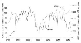 Copper Price Per Tonne Chart Lme Copper Price History December 2019