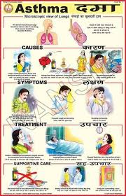 Asthma Symptom Chart Asthma For Prevent Diseases Chart