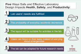 Designing Of Microbiology Laboratory Ppt Five Ways Effective Laboratory Design Impacts Health Safety