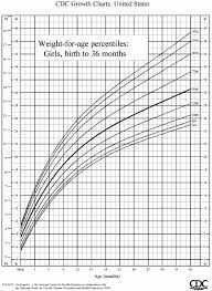 Baby Size Chart Percentile Described Baby Growth Chart With Percentiles Baby Growth