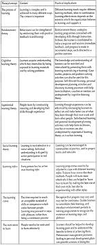 essay on learning for students cognitive process psychology essay 5 implications of learning theory and concepts