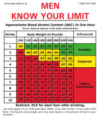 Bmi Alcohol Chart 75 Valid Body Weight Blood Alcohol Chart