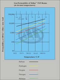 Gas Permeability Encapsulated O Rings