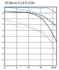 How To Read And Interpret Mtf Charts For Lenses