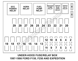under hood fuse box fuse and relay diagram (1997 1998 f150, f250 2011 ford f150 fuse box location at Fuse Box Diagram Ford F150