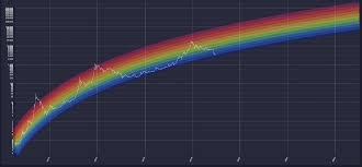 Bitcoin Rainbow Chart Bitcoin Rainbow Charts Bitcoin Price Wait Watch Rainbow