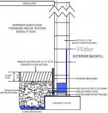 basement drainage design. Basement Waterproofing | How To Waterproof A Drainage Design T