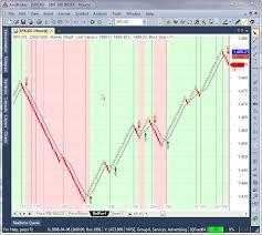 5 Renko Charts Afl In Free Renko Chart Afl Www