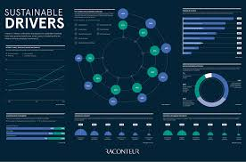 Infographic: 5 Drivers Behind the Shift to Sustainable Investing