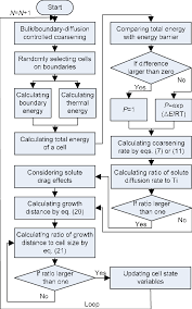 Ca Chart Flow Chart Of Ca Transition Rules Download Scientific Diagram