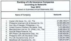 third top insurance companies according to paid up capital by the insurance commission ic