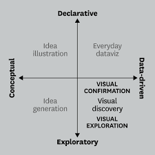 Good Charts By Scott Berinato Visualizations That Really Work