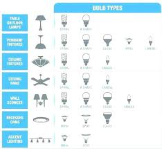 types of lighting fixtures. Bulbs Socket Types Light Bulb Sizes Chart Ceiling  Fan Type Of Lighting Fixtures H