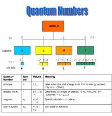 Quatumnumbers Nuclear Chemistry
