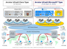 ntt communications launches arcstar ucaas microsoft reg type as new full size