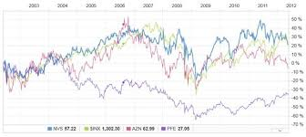 Why Big Pharma Stocks Have Been Performing Poorly And Why