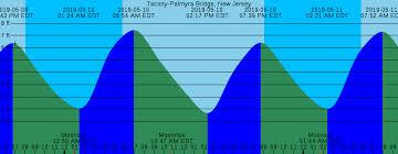 Tide Chart Nj Delaware River Comprehensive Delaware River Tide Chart Burlington Nj