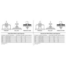 Rivet Nut Insert M10 Aluminium 10 Pack Riveters 20