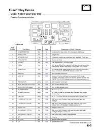 2003 Honda Accord Fuse Box Layout 95 Honda Accord Fuse Box Diagram