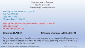 E4 Pay Chart 2016 Service Connected Disability Online Charts Collection