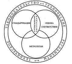 Метрология сертификация и стандартизация Реферат А нализируя