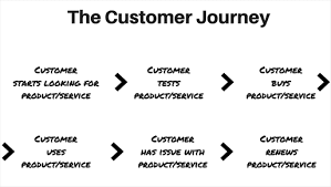 Customer Service Vs Customer Experience Explained With My