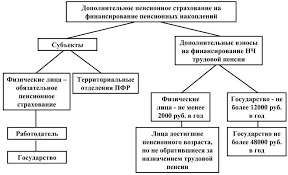 Приложение Рисунки Государственное пенсионное обеспечение в Российской Федерации