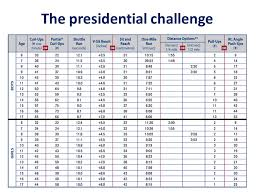 Presidential Challenge Physical Fitness Test Requirements