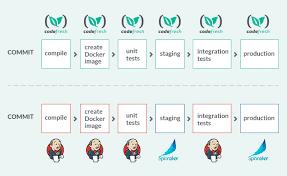Spinnaker Helm Chart Spinnaker Vs Codefresh Container Hub Medium