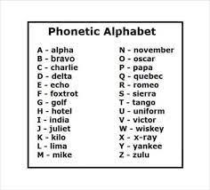 Alfabeta notacio de fonetiko (eo); 11 Free Military Alphabet Charts Word Excel Templates