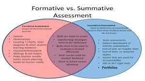 Formative Vs Summative Assessment Venn Diagram Abcs Of Assessment Mrs Kathy Pfeifer Perry Browne Intermediate 3