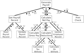 watch more like anaysis structured diagram structure chart