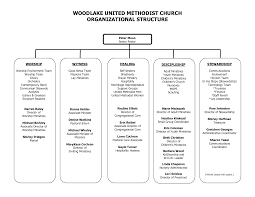 Sample Church Organization Chart Woodlake United Methodist