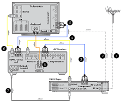 sony high definition connectivity diagrams connect an rca stereo cable or a digital coaxial cable or an optical cable to your television set or av receiver to output sound as component cable