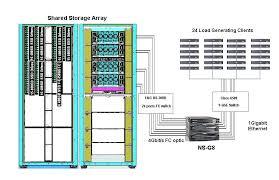 specsfs2008 nfs v3 result emc corporation celerra gateway ns g8 config diagram