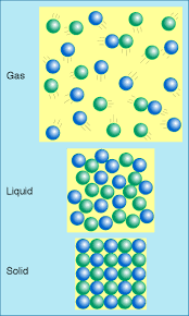 Gas Liquid Solids Solid Liquid Gas