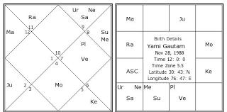 Buddhist Astrology Birth Chart Astrology Birth Flow Charts