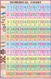 English Numerical For Mathematics Chart