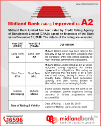 Nrb Bank Dps Chart Deposit Rates Midland Bank Ltd