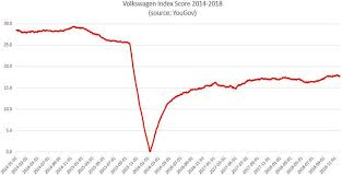Volkswagen Organizational Structure Chart Volkswagen Should Be Focusing On Marketing Effectiveness Not