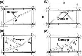 Viscous Damping Design Formulations For Supplemental Viscous Dampers To