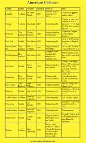 Thirteen Original Colonies Chart Us History Colonies Chart 13 Colonies Comparison Chart