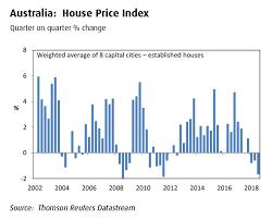 Sydney House Prices Chart 2018 Australian House Prices Bmo Gam
