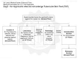 My St Luke S Chart Medical Requirements For Filipino Us Immigrants