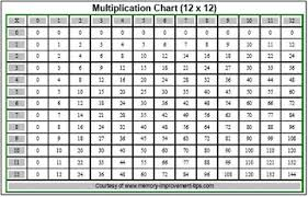 Integers Chart Multiplying Integers Rules Examples Video Lesson