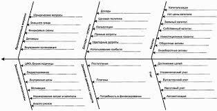 Управление финансами цели управления финансами